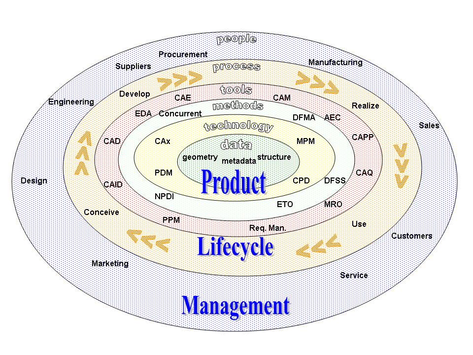 CAx tools in the context of product lifecycle ...